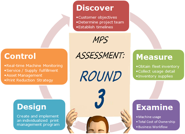 MPS Assessment #3 Flow Chart: Discover, Control, Measure, Design, Examine